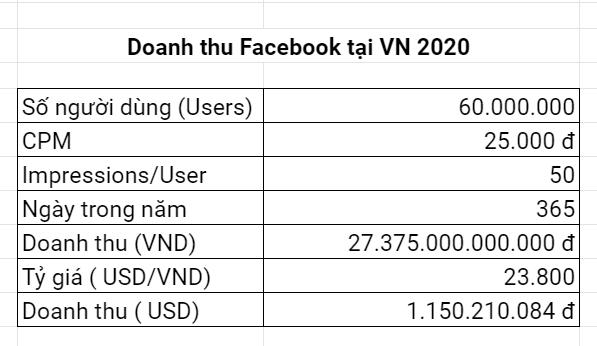 1-2 tỷ USD là Doanh thu Facebook tại Việt Nam