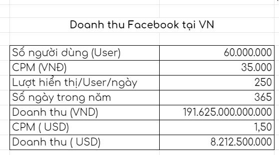 doanh thu facebook